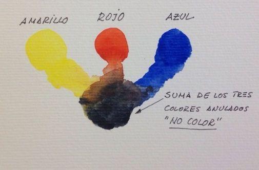 Como conseguir colores con acuarelas en solo tres pasos - Como conseguir color naranja ...